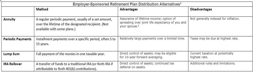 Employer Sponsored Retirement Table